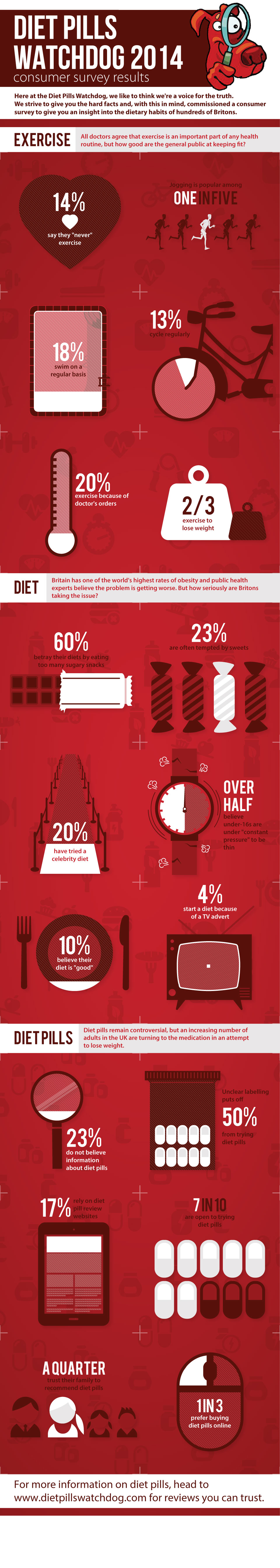 diet-pills-watchdog-2014-infographic (1)